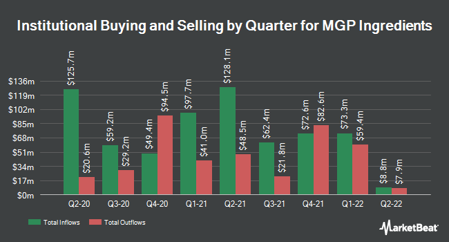 Institutional Ownership by Quarter for MGP Ingredients (NASDAQ:MGPI)