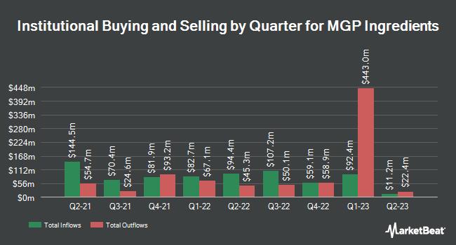 Insider Trading History for MGP Ingredients (NASDAQ:MGPI)
