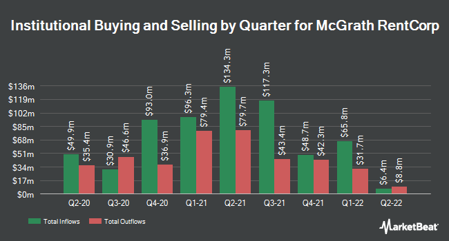 Institutional Ownership by Quarter for McGrath RentCorp (NASDAQ:MGRC)