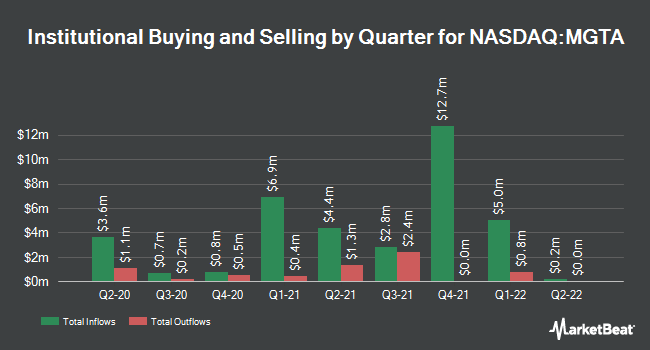 Institutional Ownership by Quarter for Magenta Therapeutics (NASDAQ:MGTA)