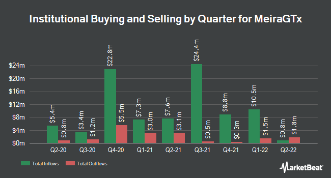 Institutional Ownership by Quarter for MeiraGTx (NASDAQ:MGTX)