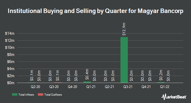 Institutional Ownership by Quarter for Magyar Bancorp (NASDAQ:MGYR)