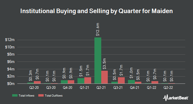 Institutional Ownership by Quarter for Maiden Holdings (NASDAQ:MHLD)