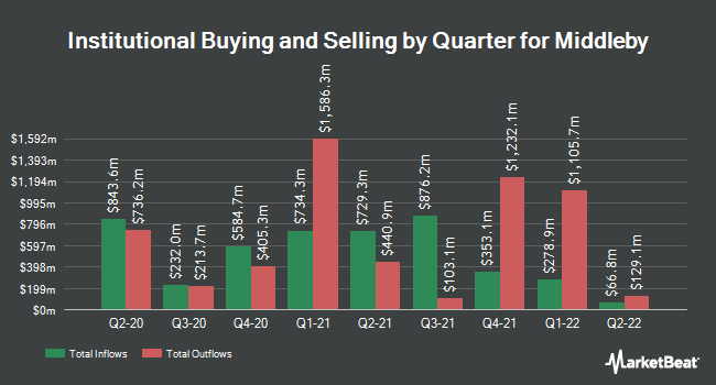 Institutional Ownership by Quarter for The Middleby Corporation (NASDAQ:MIDD)
