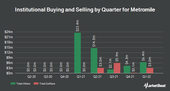 Institutional Ownership by Quarter for Metromile (NASDAQ:MILE)