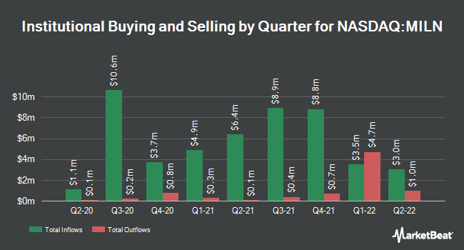 Institutional Ownership by Quarter for Global X Millennials Thematic ETF (NASDAQ:MILN)