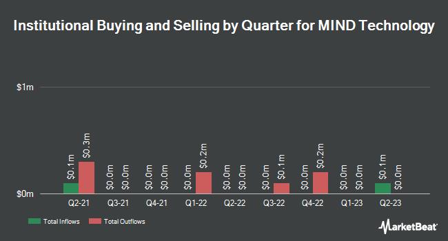 Institutional Ownership by Quarter for MITCHAM INDUSTR/SH (NASDAQ:MIND)