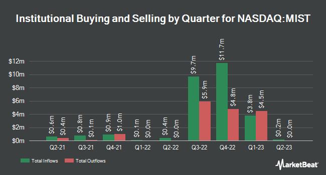 Institutional Ownership by Quarter for Milestone Pharmaceuticals (NASDAQ:MIST)