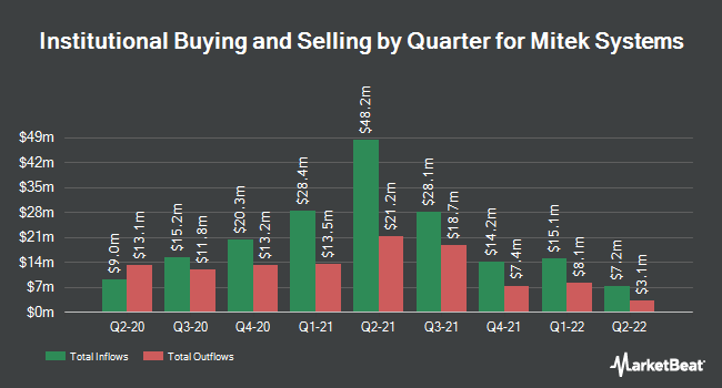 Institutional Ownership by Quarter for Mitek Systems (NASDAQ:MITK)