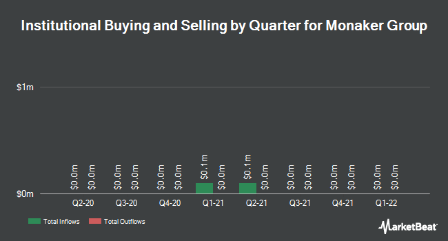 Institutional Ownership by Quarter for Monaker Group (NASDAQ:MKGI)