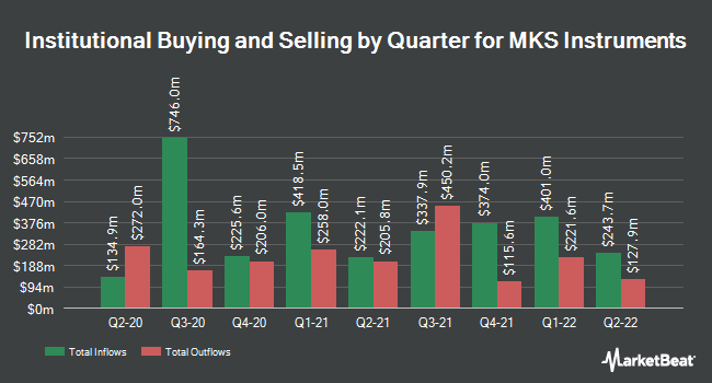 Institutional Ownership by Quarter for MKS Instruments (NASDAQ:MKSI)