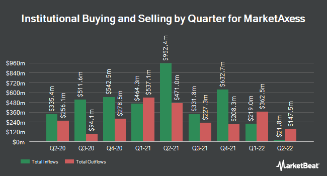 Institutional Ownership by Quarter for MarketAxess (NASDAQ:MKTX)