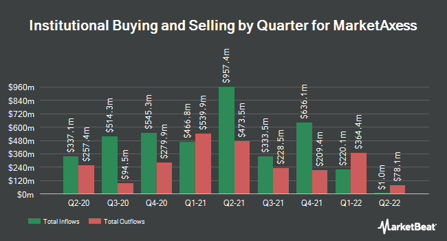 Institutional Ownership by Quarter for MarketAxess Holdings (NASDAQ:MKTX)
