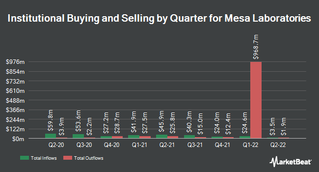 Institutional Ownership by Quarter for Mesa Laboratories (NASDAQ:MLAB)