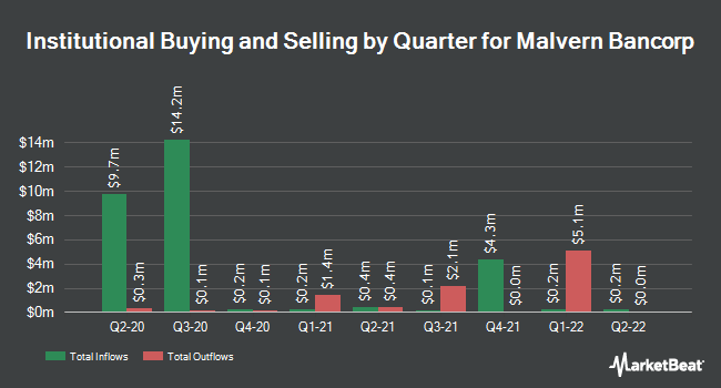 Institutional Ownership by Quarter for Malvern Bancorp (NASDAQ:MLVF)