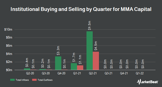 Institutional Ownership by Quarter for MMA Capital Management, LLC (NASDAQ:MMAC)
