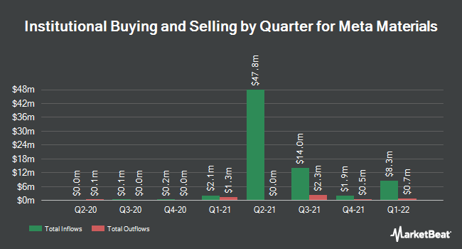 Institutional Ownership by Quarter for Meta Materials (NASDAQ:MMAT)