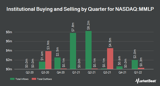Institutional Ownership by Quarter for Martin Midstream Partners L.P. (NASDAQ:MMLP)
