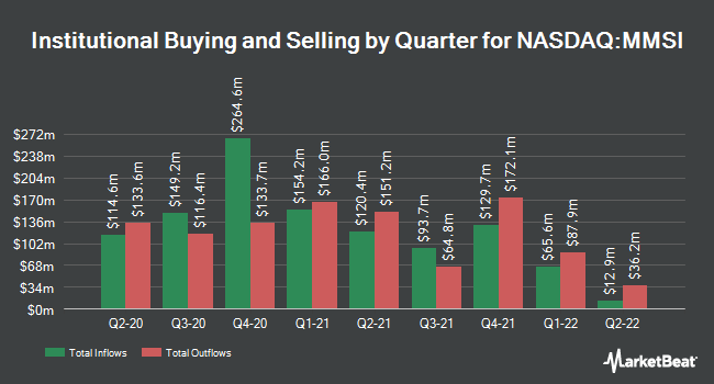 Institutional Ownership by Quarter for Merit Medical Systems (NASDAQ:MMSI)