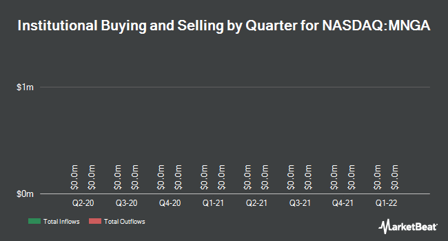 Institutional Ownership by Quarter for MagneGas Corporation (NASDAQ:MNGA)