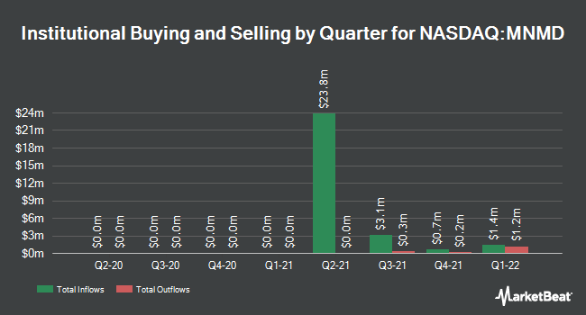 Institutional Ownership by Quarter for Mind Medicine (MindMed) (NASDAQ:MNMD)