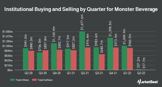 Institutional Ownership by Quarter for Monster Beverage Corporation (NASDAQ:MNST)