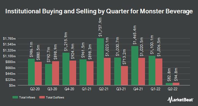 Institutional Ownership by Quarter for Monster Beverage (NASDAQ:MNST)