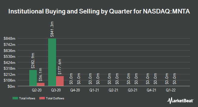 Institutional Ownership by Quarter for Momenta Pharmaceuticals (NASDAQ:MNTA)