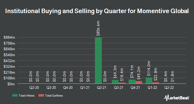 Institutional Ownership by Quarter for Momentive Global (NASDAQ:MNTV)
