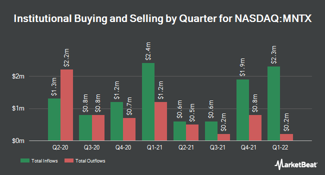 Institutional Ownership by Quarter for Manitex International (NASDAQ:MNTX)