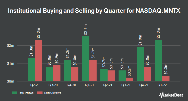 Institutional Ownership by Quarter for Manitex International (NASDAQ:MNTX)