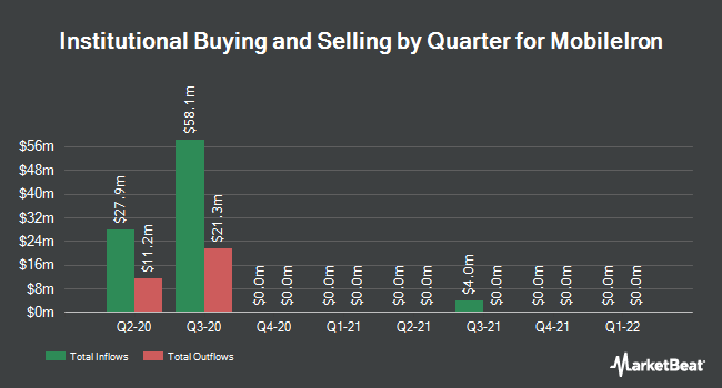 Institutional Ownership by Quarter for MobileIron (NASDAQ:MOBL)