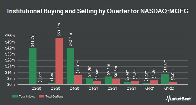 Institutional Ownership by Quarter for MidWestOne Financial Group (NASDAQ:MOFG)