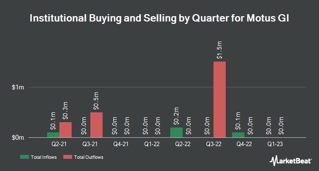 Institutional Ownership by Quarter for Motus GI (NASDAQ:MOTS)