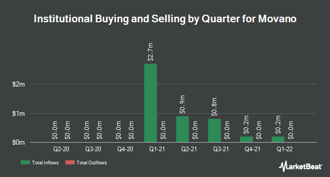 Institutional Ownership by Quarter for Move (NASDAQ:MOVE)