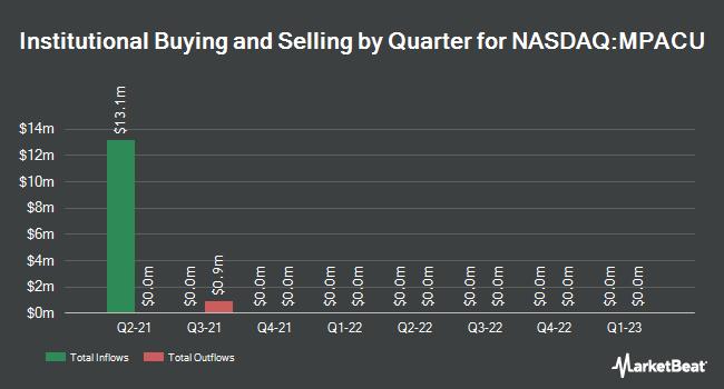Insider Trading History for Matlin & Partners Acquisition (NASDAQ:MPACU)