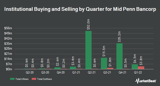 Insider Trading History for Mid Penn Bancorp (NASDAQ:MPB)