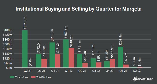 Institutional Ownership by Quarter for Marqeta (NASDAQ:MQ)