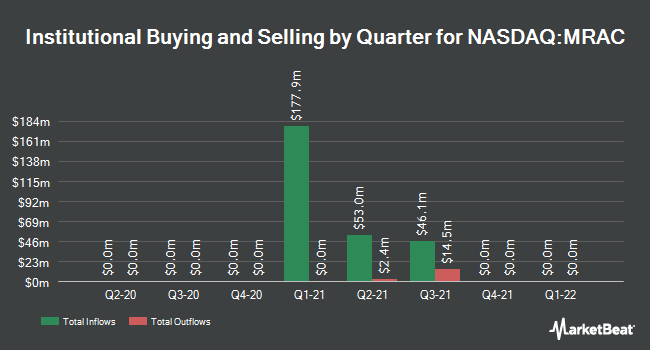 Institutional Ownership by Quarter for Marquee Raine Acquisition (NASDAQ:MRAC)