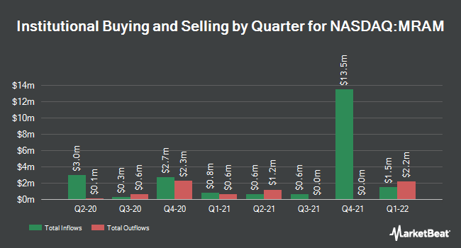 Institutional Ownership by Quarter for Everspin Tech (NASDAQ:MRAM)