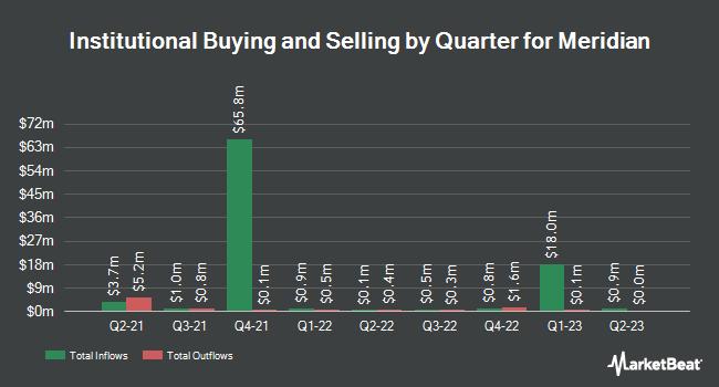 Institutional Ownership by Quarter for Meridian Bank (NASDAQ:MRBK)