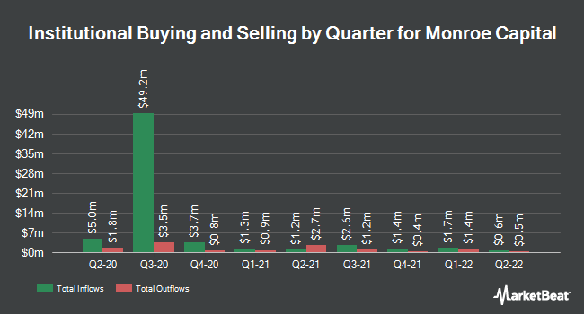 Institutional Ownership by Quarter for Monroe Capital (NASDAQ:MRCC)