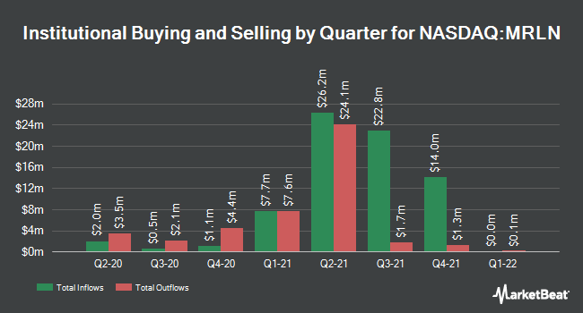 Institutional Ownership by Quarter for Marlin Business Services Corp. (NASDAQ:MRLN)