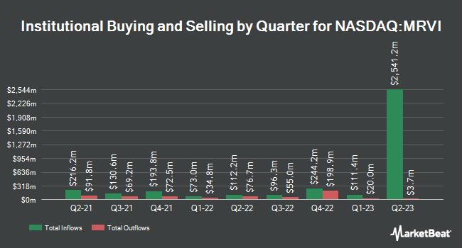 Institutional Ownership by Quarter for Maravai LifeSciences (NASDAQ:MRVI)