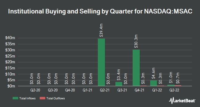 Institutional Ownership by Quarter for Medicus Sciences Acquisition (NASDAQ:MSAC)