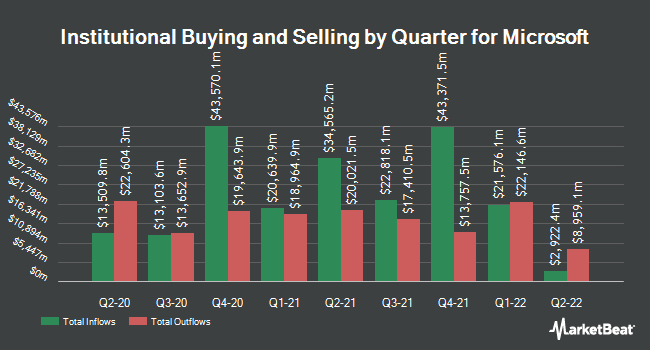 Institutional Ownership by Quarter for Microsoft (NASDAQ:MSFT)
