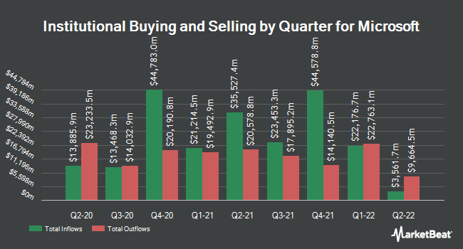 Institutional Ownership by Quarter for Microsoft Corporation (NASDAQ:MSFT)