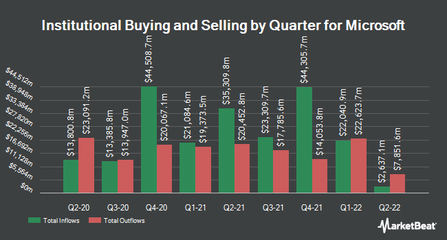 Inflows and Outflows by Quarter for Microsoft (NASDAQ:MSFT)