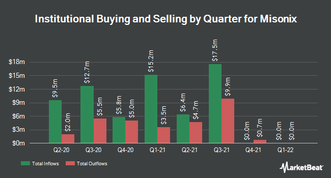 Institutional Ownership by Quarter for Misonix (NASDAQ:MSON)