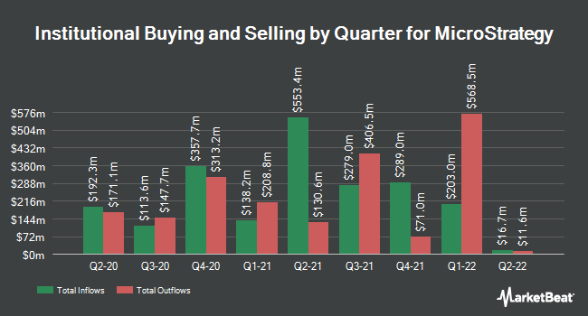 Institutional Ownership by Quarter for MicroStrategy Incorporated (NASDAQ:MSTR)